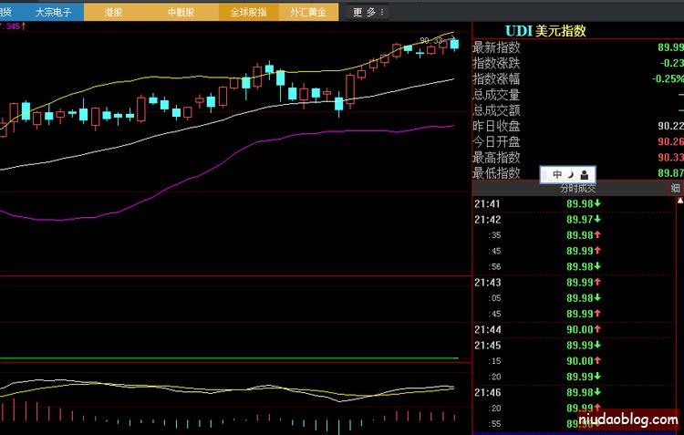 【转】人民币贬值暂时终结将推高中国资产价格 - 桑东亮 - 走在曲线的前面