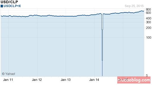 5年美元对智利比索汇率兑换走势图分析
