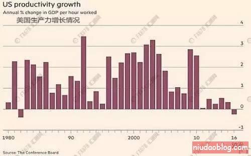 如松:通胀怎么燃起来? - niudaoblog.com
