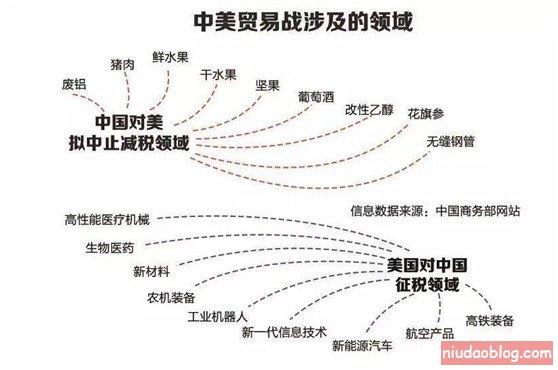 时寒冰:中美贸易战,大豆能否担当杀手锏? - niudaoblog.com